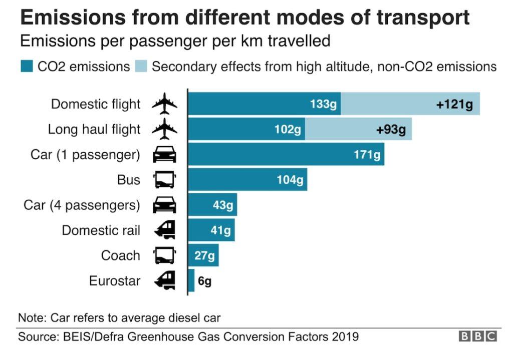Grafica que muestra las emisiones de diferentes medios de transporte para conocer cuales son los mejores para viajes sustentables